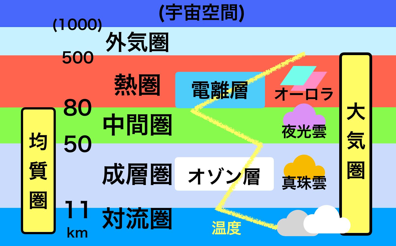 大気の構造1 | 色と形で気象予報士!