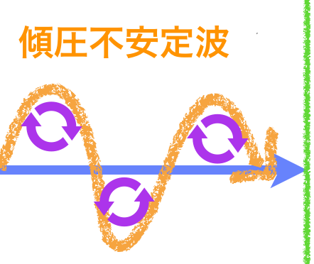帯状+渦で偏西風波動(傾圧不安定波5) | 色と形で気象予報士!