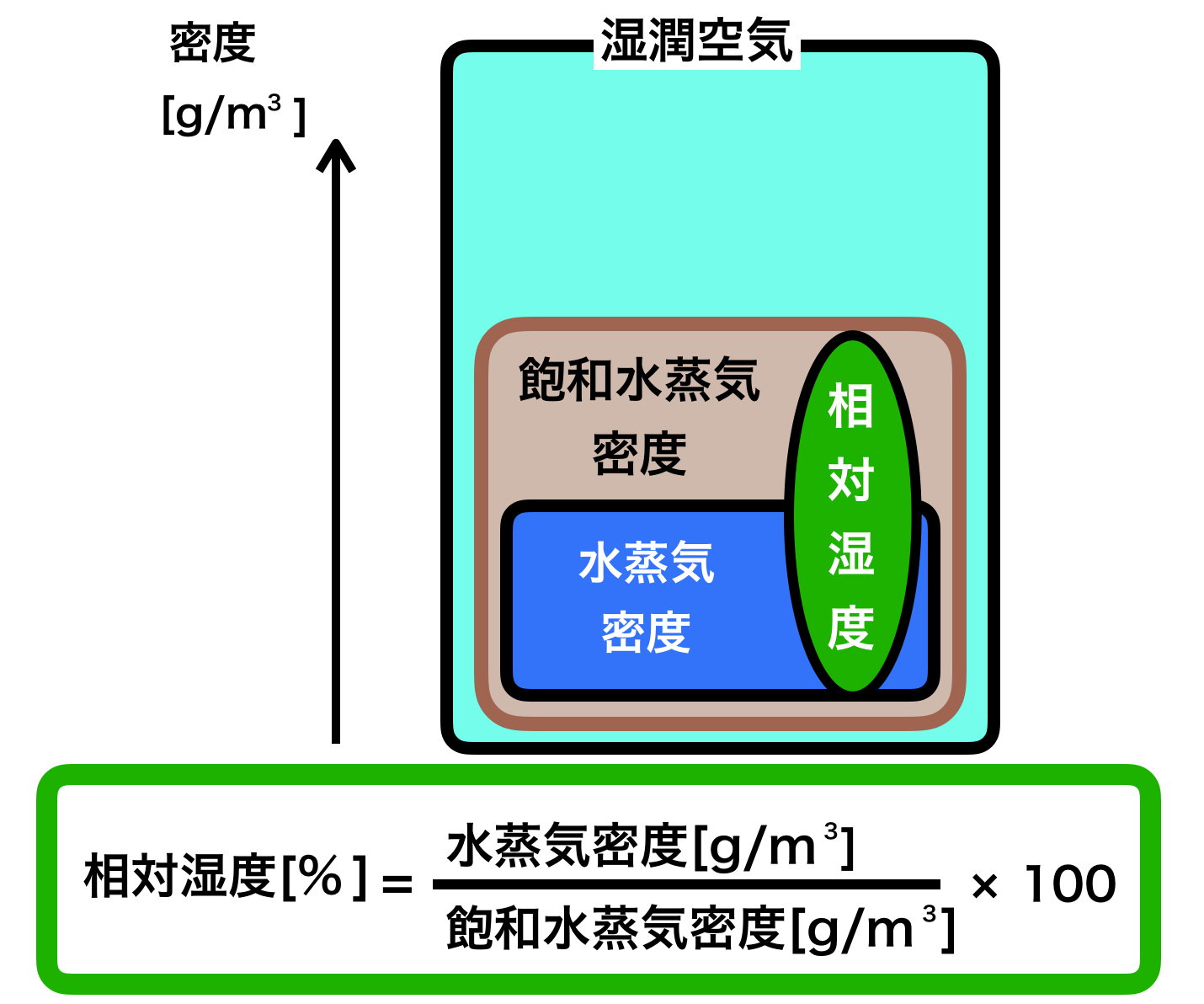 量 飽和 計算 水蒸気