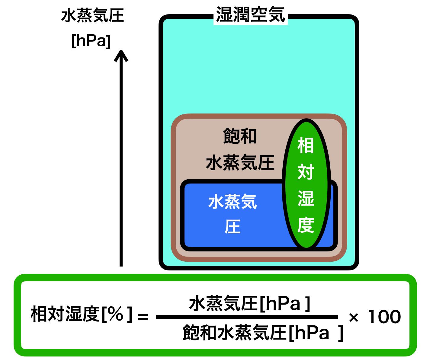 水蒸気 量 計算 飽和 水分パラメータ計算ツール