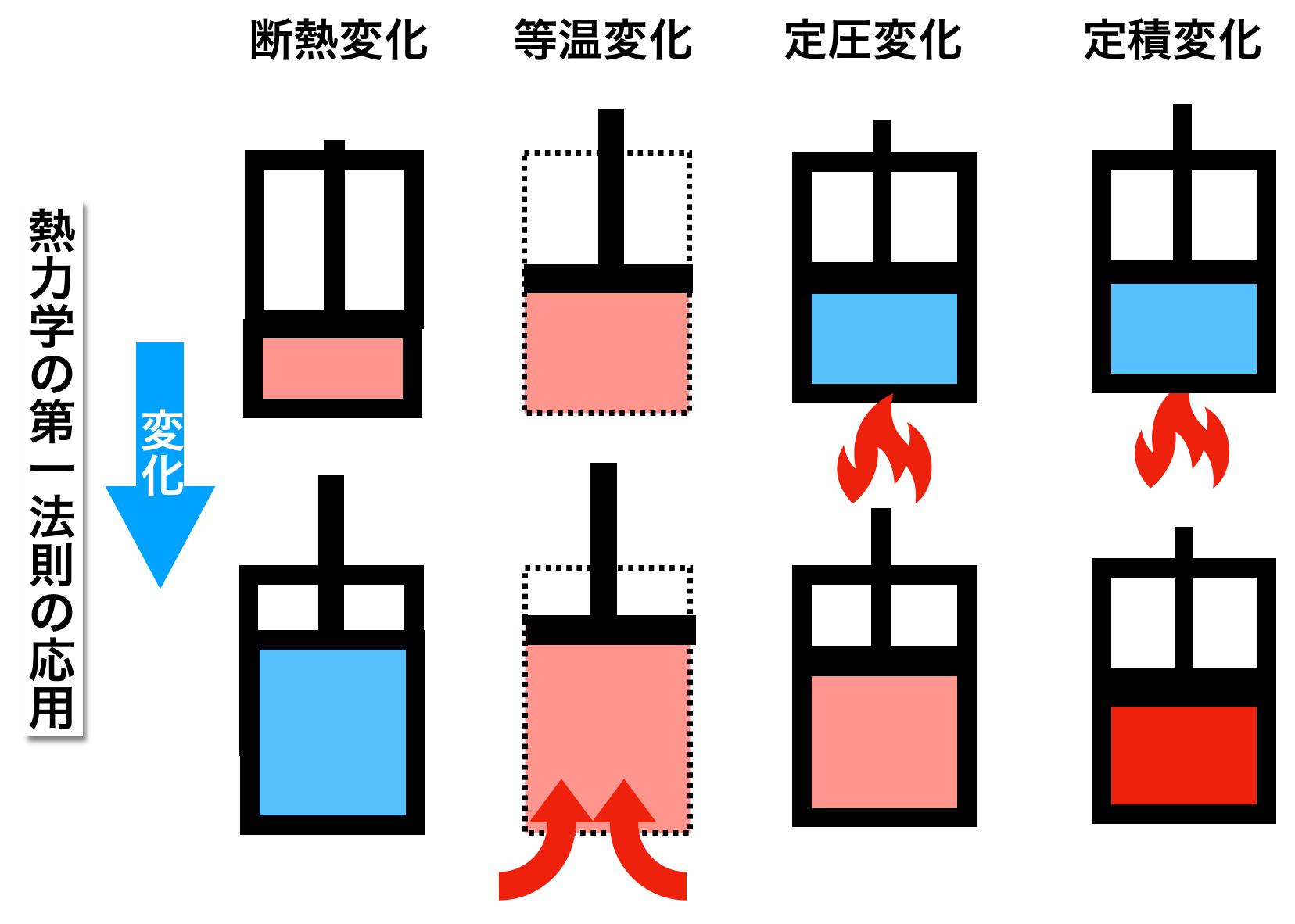 圧縮 断熱