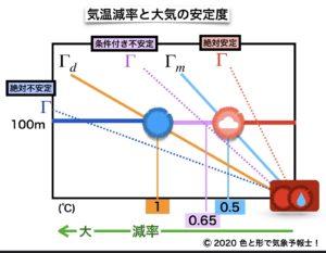大気の気温減率と安定度